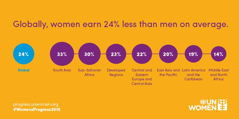 gender parity