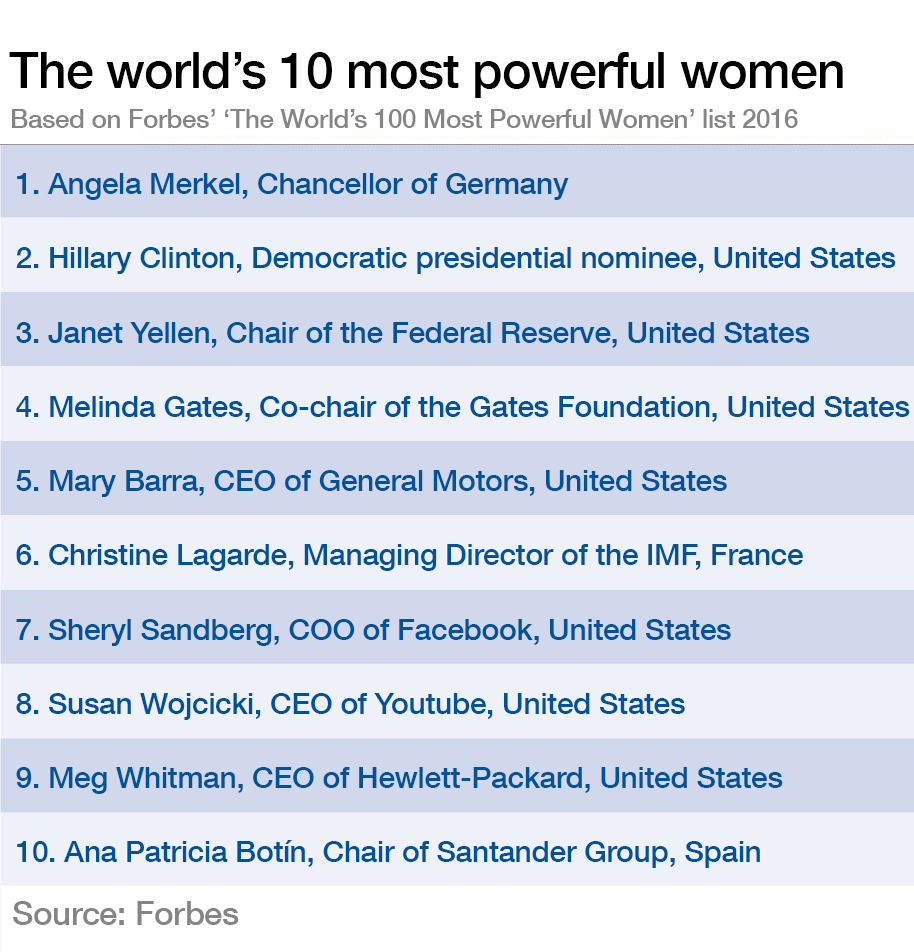 World's Top Women